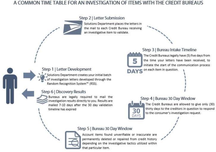 investigation-process-image